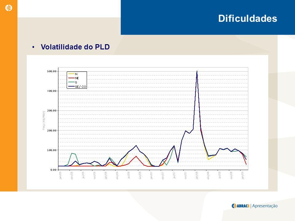 Volatilidade do PLD Dificuldades