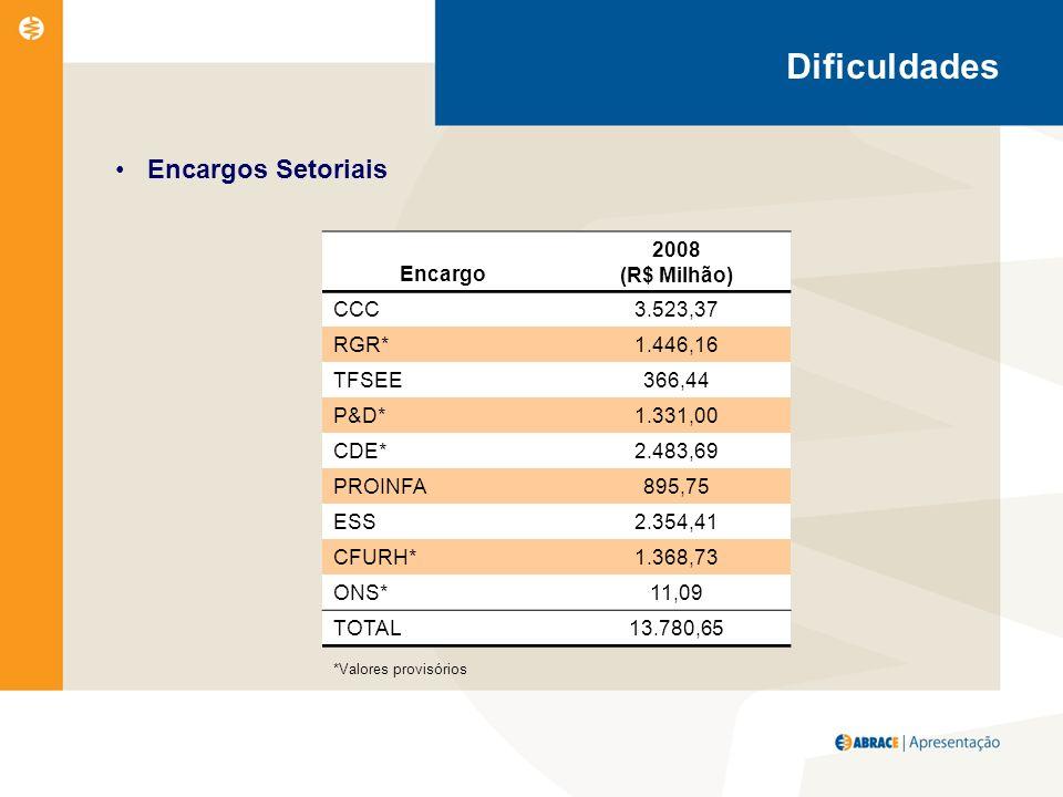Encargos Setoriais Encargo 2008 (R$ Milhão) CCC3.523,37 RGR*1.446,16 TFSEE366,44 P&D*1.331,00 CDE*2.483,69 PROINFA895,75 ESS2.354,41 CFURH*1.368,73 ONS*11,09 TOTAL13.780,65 *Valores provisórios Dificuldades