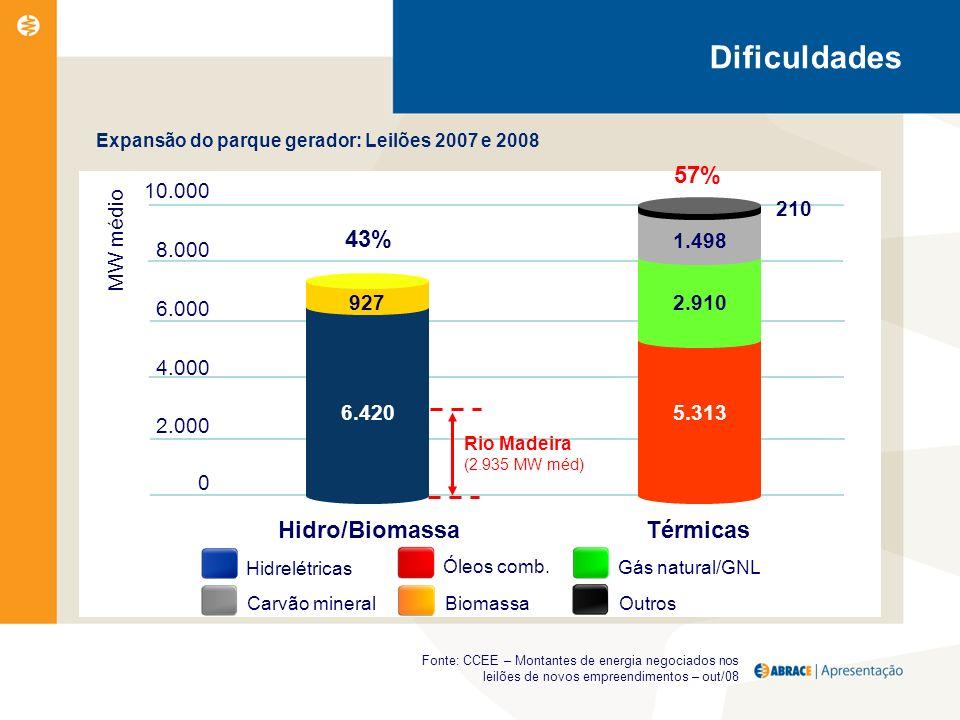 Expansão do parque gerador: Leilões 2007 e 2008 MW médio 8.000 6.000 4.000 2.000 0 10.000 Hidro/Biomassa Térmicas Fonte: CCEE – Montantes de energia negociados nos leilões de novos empreendimentos – out/08 43% 927 6.420 57% 2.910 5.313 1.498 210 Rio Madeira (2.935 MW méd) Hidrelétricas Óleos comb.