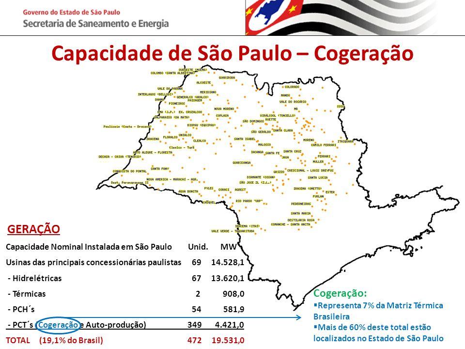 Capacidade de São Paulo – Cogeração Capacidade Nominal Instalada em São Paulo Unid. MW Usinas das principais concessionárias paulistas 69 14.528,1 - H