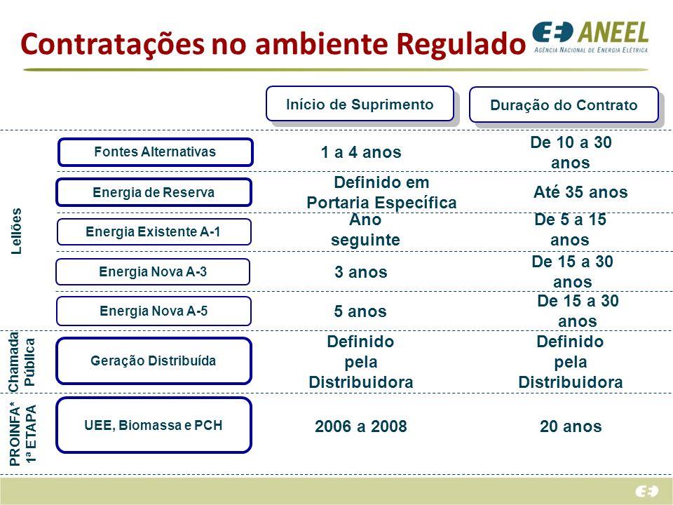 Contratações no ambiente Regulado Energia Existente A-1 Energia de Reserva Energia Nova A-5 Geração Distribuída Duração do Contrato Início de Suprimen
