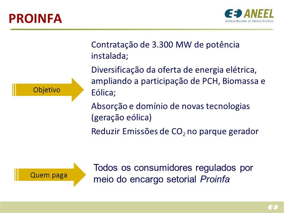 PROINFA Objetivo Contratação de 3.300 MW de potência instalada; Diversificação da oferta de energia elétrica, ampliando a participação de PCH, Biomass