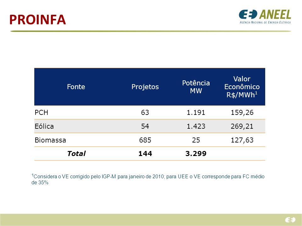 PROINFA FonteProjetos Potência MW Valor Econômico R$/MWh 1 PCH631.191159,26 Eólica541.423269,21 Biomassa68525127,63 Total1443.299 1 Considera o VE cor