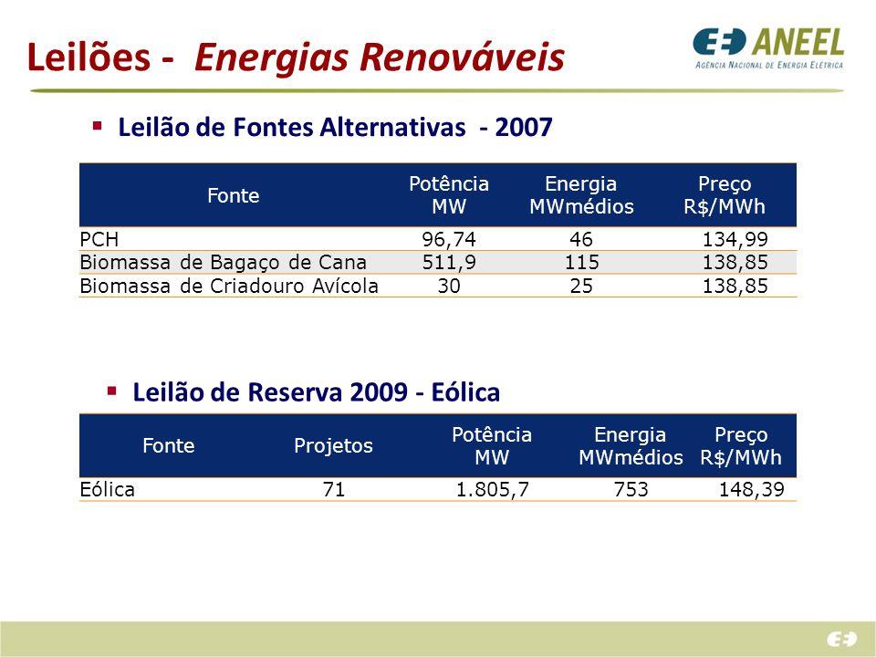 Leilões - Energias Renováveis Leilão de Fontes Alternativas - 2007 Fonte Potência MW Energia MWmédios Preço R$/MWh PCH96,7446 134,99 Biomassa de Bagaç