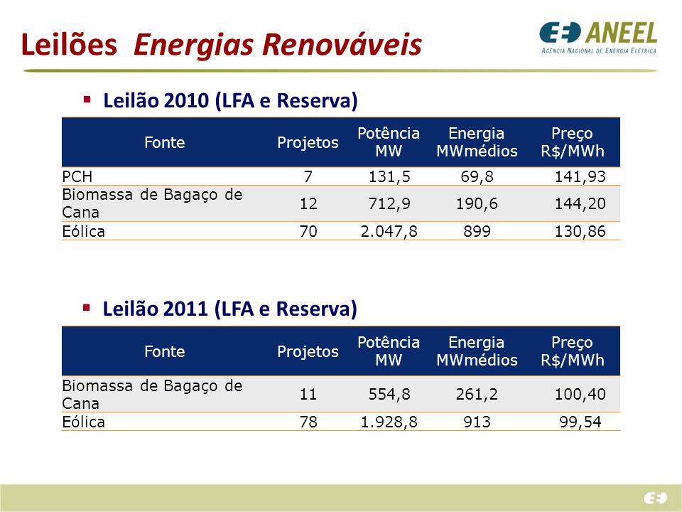 Leilões Energias Renováveis Leilão 2010 (LFA e Reserva) FonteProjetos Potência MW Energia MWmédios Preço R$/MWh PCH7131,569,8 141,93 Biomassa de Bagaç