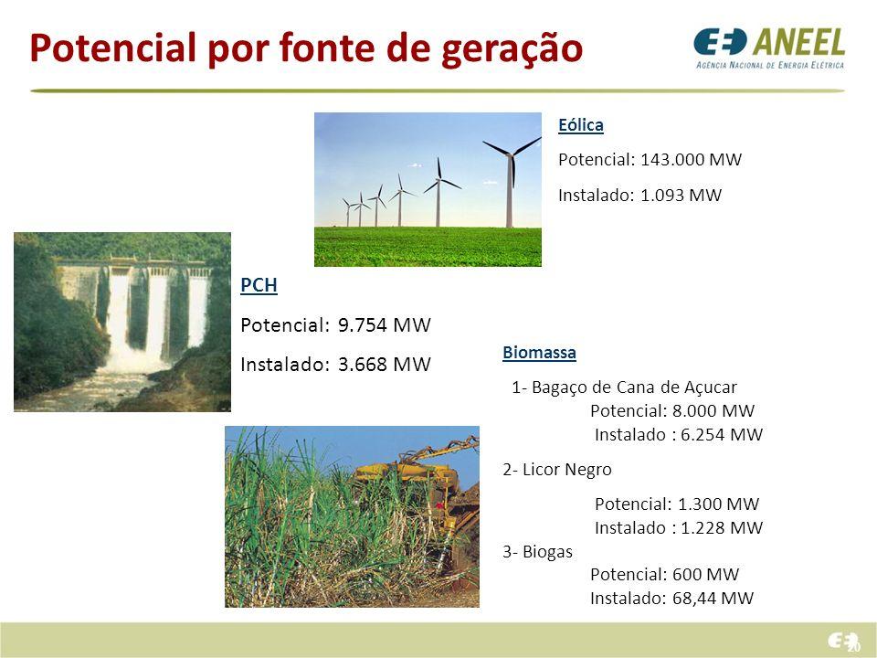 Potencial por fonte de geração 20 Eólica Potencial: 143.000 MW Instalado: 1.093 MW PCH Potencial: 9.754 MW Instalado: 3.668 MW Biomassa 1- Bagaço de C