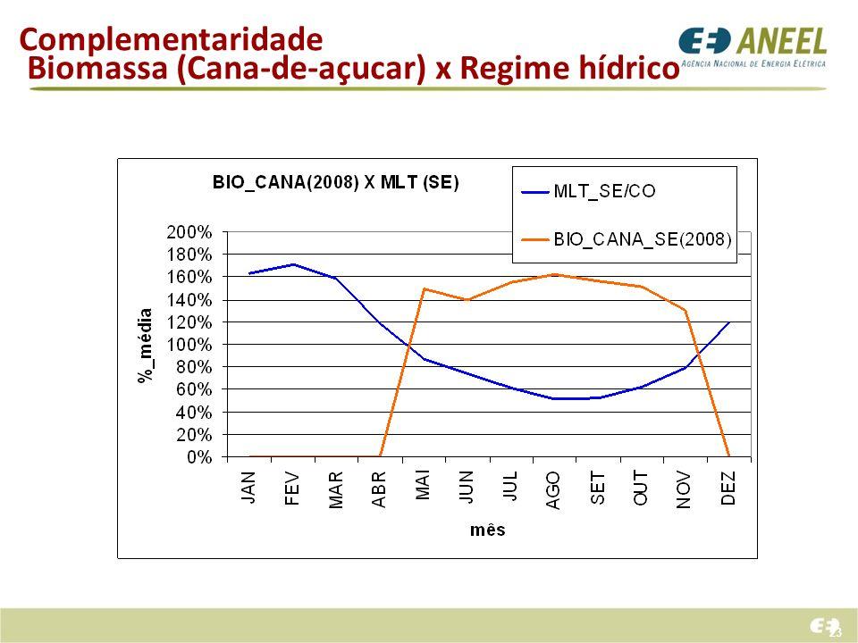 23 Complementaridade Biomassa (Cana-de-açucar) x Regime hídrico