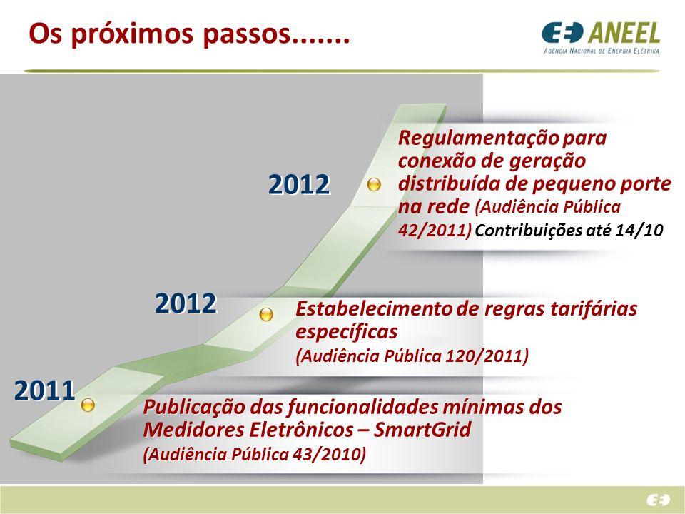 2012 Publicação das funcionalidades mínimas dos Medidores Eletrônicos – SmartGrid (Audiência Pública 43/2010) Publicação das funcionalidades mínimas d