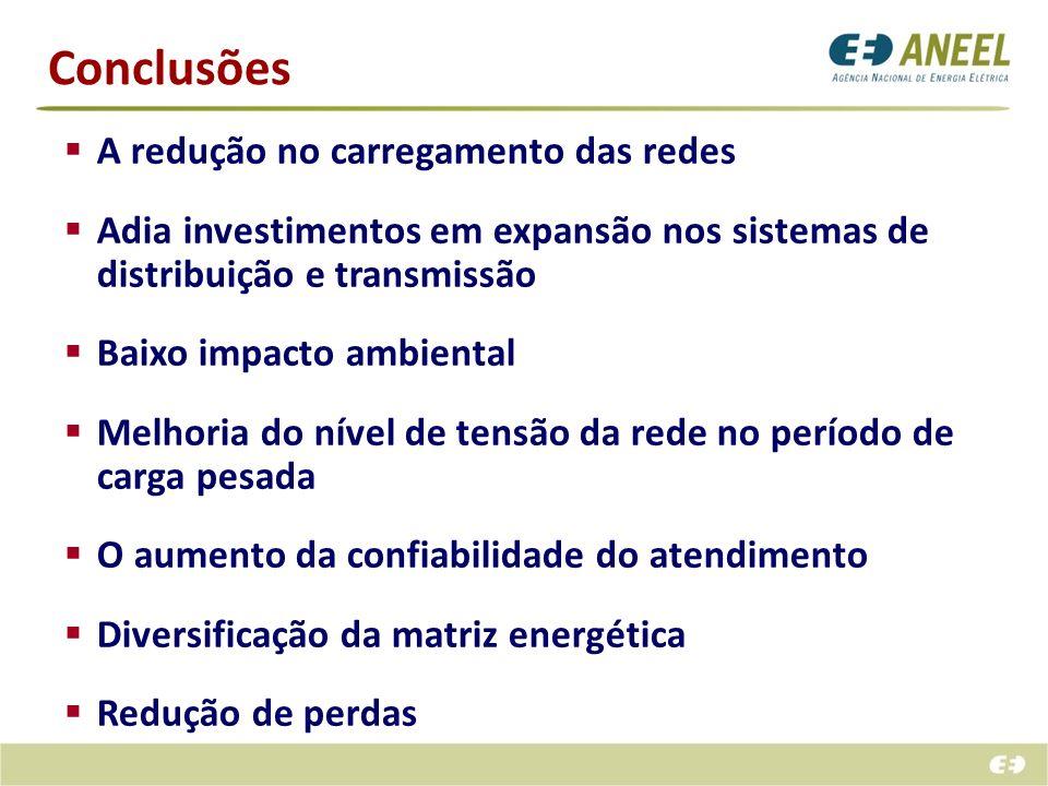 Conclusões A redução no carregamento das redes Adia investimentos em expansão nos sistemas de distribuição e transmissão Baixo impacto ambiental Melho
