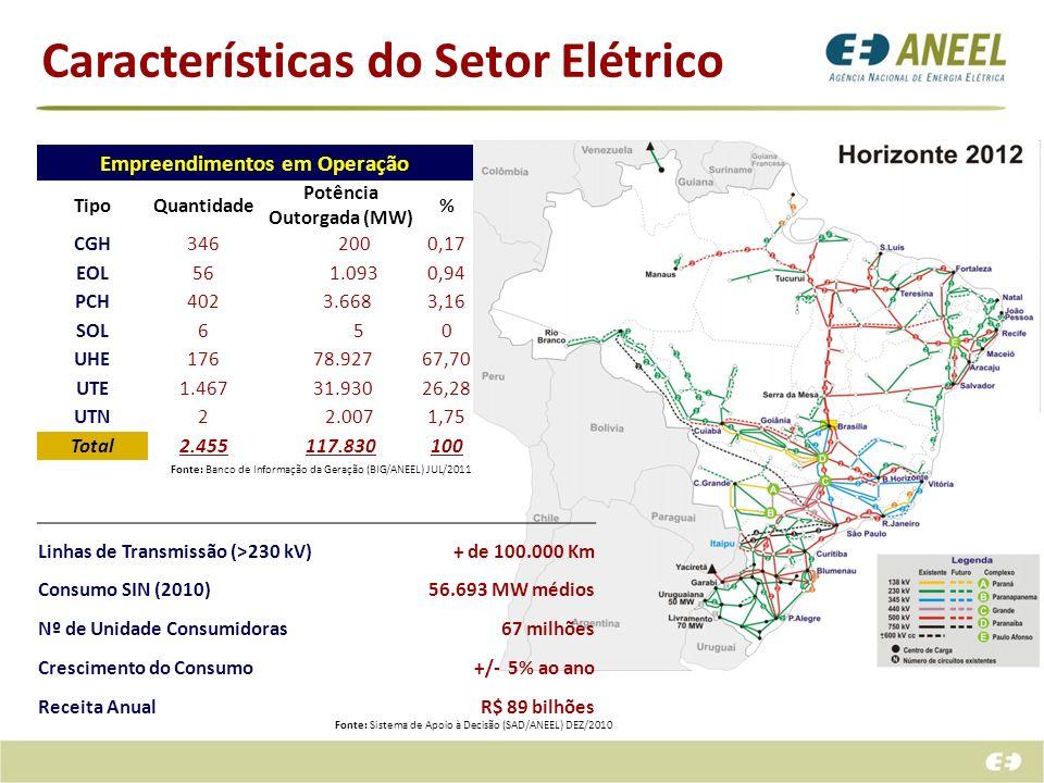 Empreendimentos em Operação TipoQuantidade Potência Outorgada (MW) % CGH346 2000,17 EOL56 1.0930,94 PCH402 3.6683,16 SOL6 50 UHE176 78.92767,70 UTE1.4