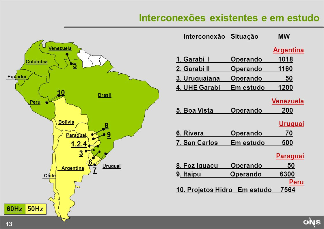 13 Interconexões existentes e em estudo InterconexãoSituaçãoMW Argentina 1. Garabi IOperando1018 2. Garabi IIOperando1160 3. UruguaianaOperando 50 4.