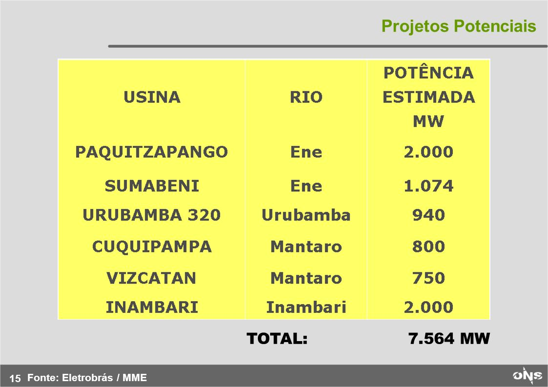 15 Projetos Potenciais TOTAL: 7.564 MW Fonte: Eletrobrás / MME
