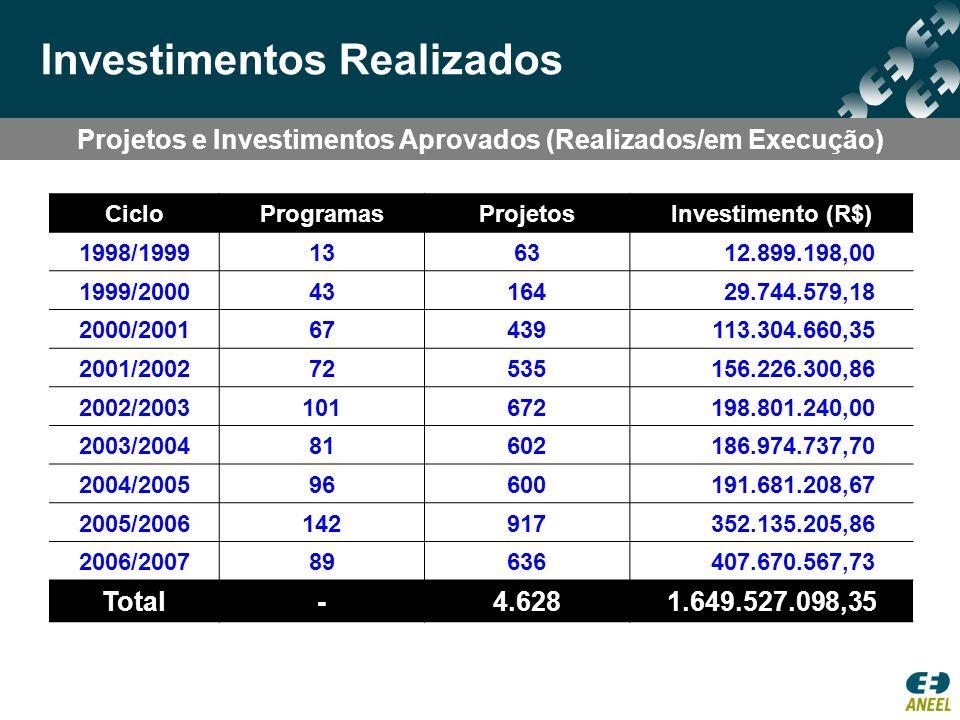 Projetos e Investimentos Aprovados (Realizados/em Execução) Investimentos Realizados CicloProgramasProjetosInvestimento (R$) 1998/1999136312.899.198,0