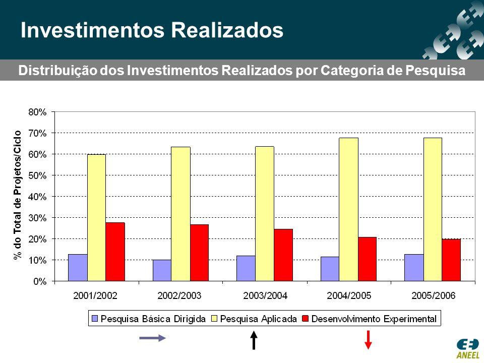 Distribuição dos Investimentos Realizados por Categoria de Pesquisa Investimentos Realizados