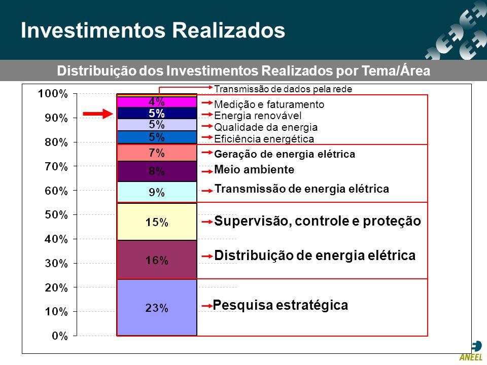 Distribuição dos Investimentos Realizados por Tema/Área Investimentos Realizados Pesquisa estratégica Distribuição de energia elétrica Supervisão, con