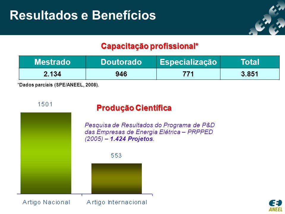 MestradoDoutoradoEspecializaçãoTotal 2.1349467713.851 Capacitação profissional* *Dados parciais (SPE/ANEEL, 2008). Produção Científica Pesquisa de Res
