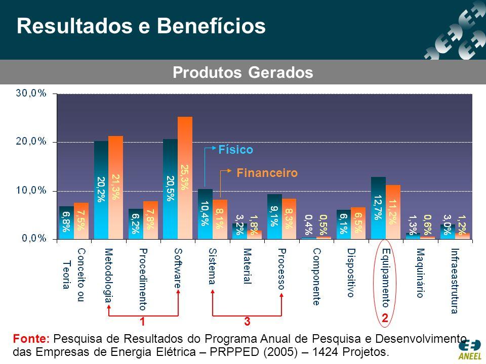 Físico Financeiro 1 2 3 Fonte: Pesquisa de Resultados do Programa Anual de Pesquisa e Desenvolvimento das Empresas de Energia Elétrica – PRPPED (2005)
