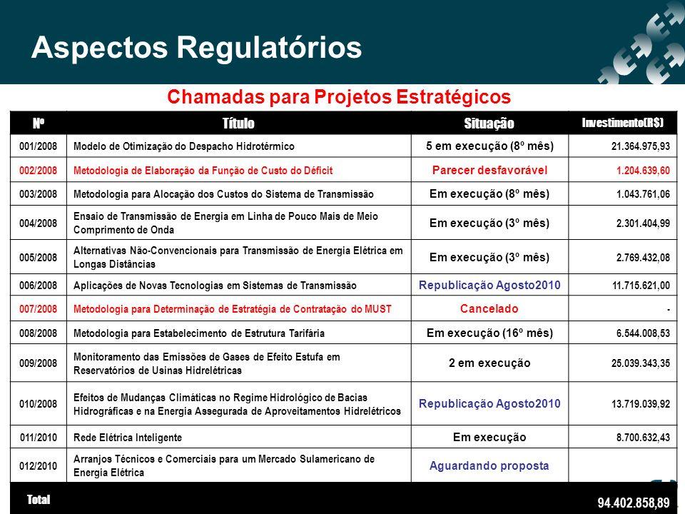 Chamadas para Projetos Estratégicos NoNo TítuloSituação Investimento(R$) 001/2008Modelo de Otimização do Despacho Hidrotérmico 5 em execução (8º mês)