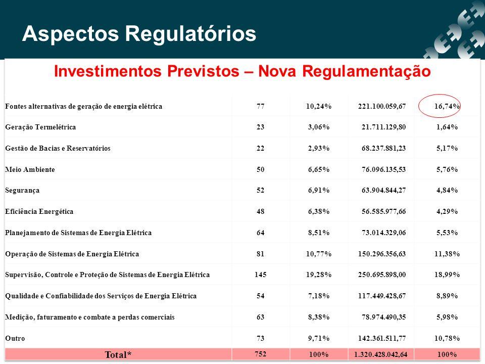 Investimentos Previstos – Nova Regulamentação Aspectos Regulatórios