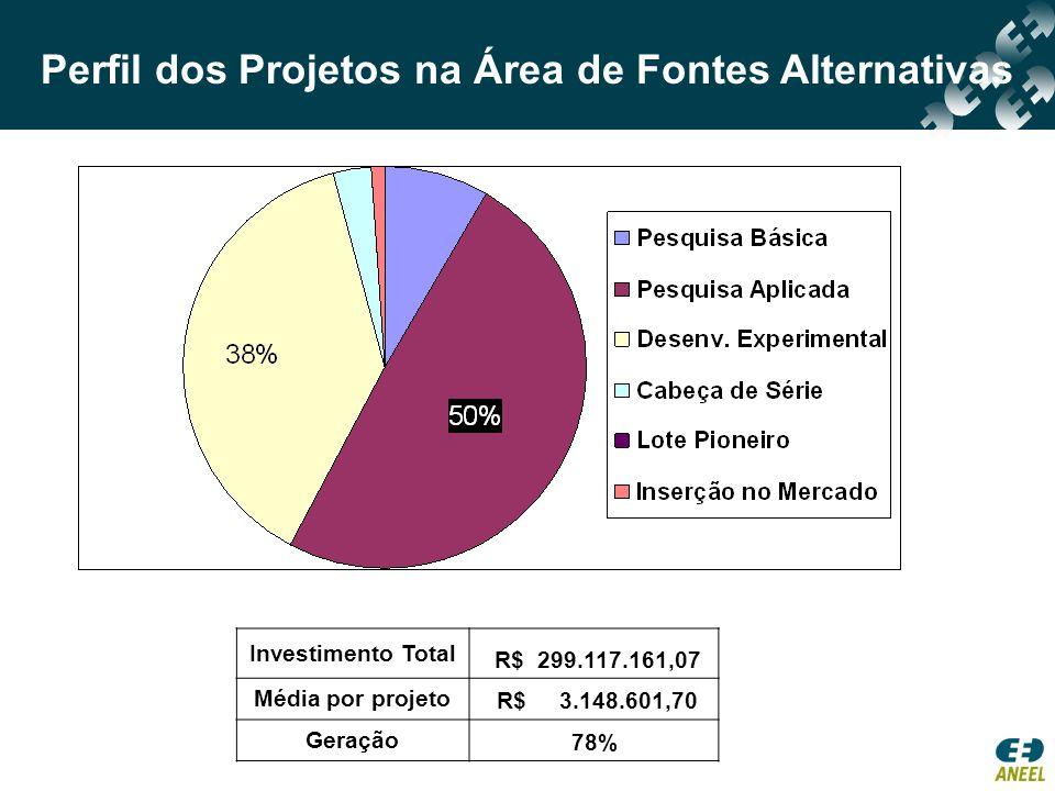 Perfil dos Projetos na Área de Fontes Alternativas Investimento Total R$ 299.117.161,07 Média por projeto R$ 3.148.601,70 Geração 78%