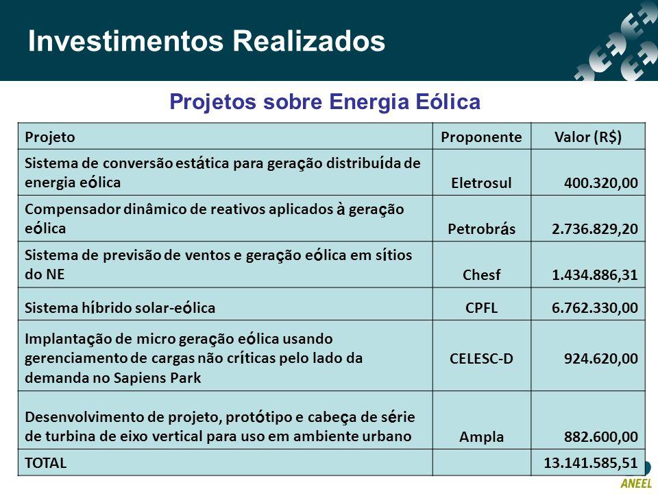 Investimentos Realizados ProjetoProponenteValor (R$) Sistema de conversão est á tica para gera ç ão distribu í da de energia e ó licaEletrosul400.320,