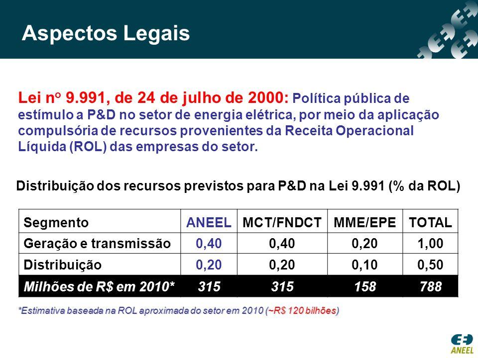 SegmentoANEELMCT/FNDCTMME/EPETOTAL Geração e transmissão0,40 0,201,00 Distribuição0,20 0,100,50 Milhões de R$ em 2010*315 158788 Distribuição dos recu