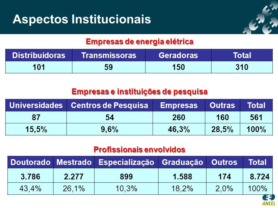 Empresas de energia elétrica UniversidadesCentros de PesquisaEmpresasOutrasTotal 8754260160561 15,5%9,6%46,3%28,5%100% DistribuidorasTransmissorasGera