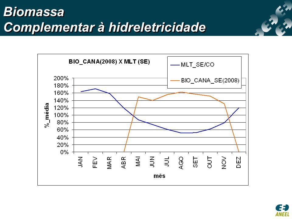 Biomassa Complementar à hidreletricidade Biomassa Complementar à hidreletricidade