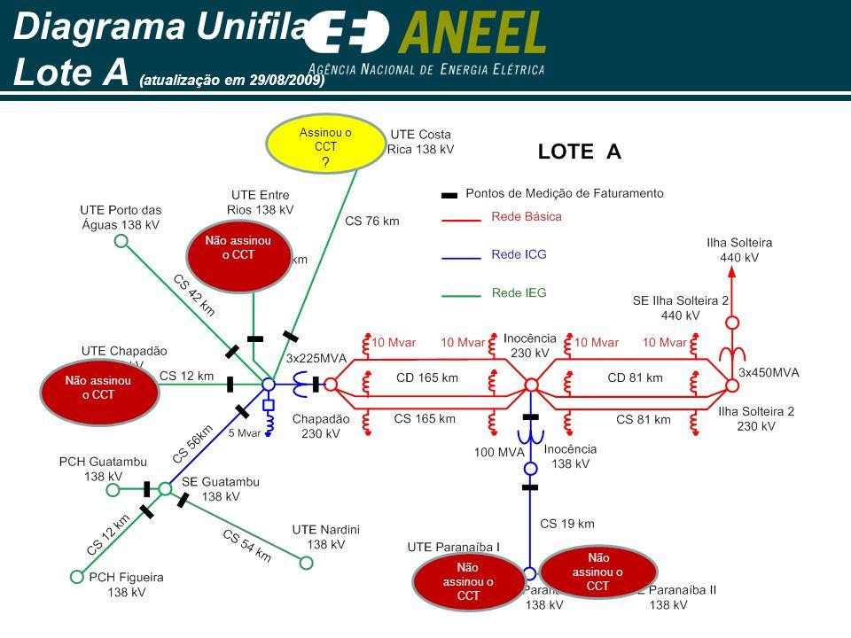 Diagrama Unifilar Lote A (atualização em 29/08/2009) Não assinou o CCT Assinou o CCT ?