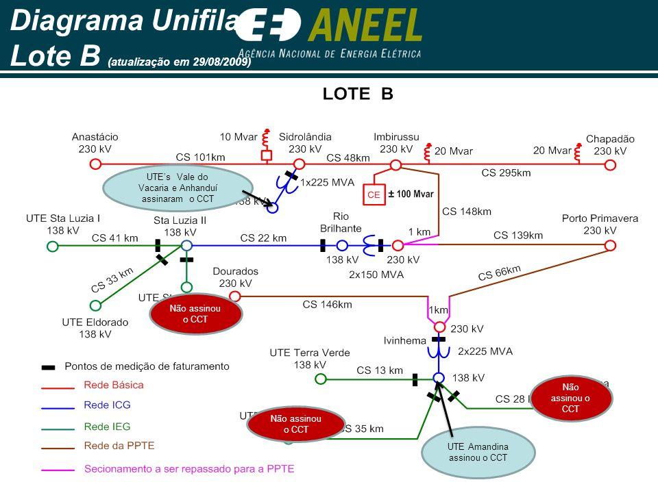 Diagrama Unifilar Lote B (atualização em 29/08/2009) UTEs Vale do Vacaria e Anhanduí assinaram o CCT UTE Amandina assinou o CCT Não assinou o CCT
