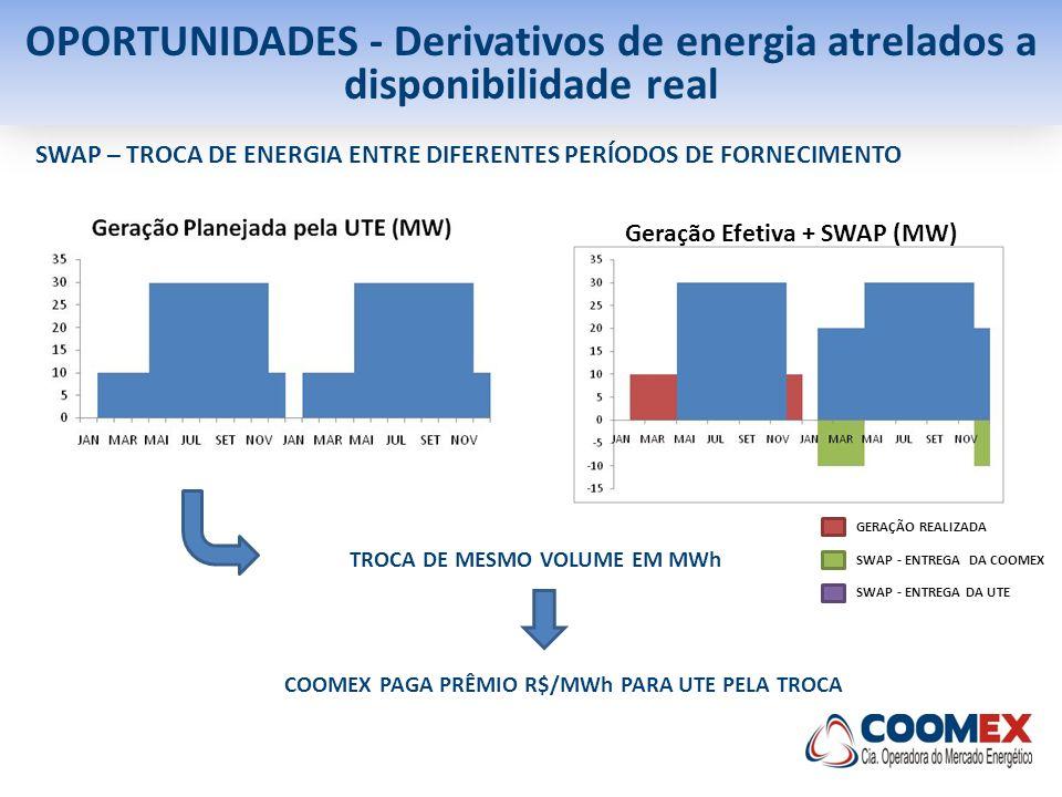 OPORTUNIDADES - Derivativos de energia atrelados a disponibilidade real SWAP – TROCA DE ENERGIA ENTRE DIFERENTES PERÍODOS DE FORNECIMENTO COOMEX PAGA