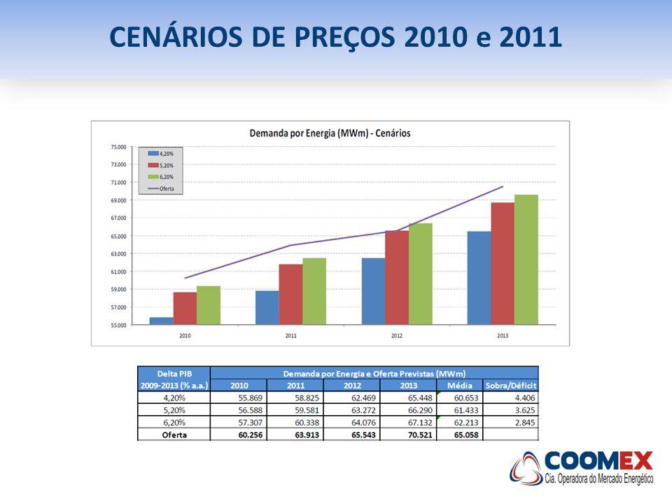CENÁRIOS DE PREÇOS 2010 e 2011