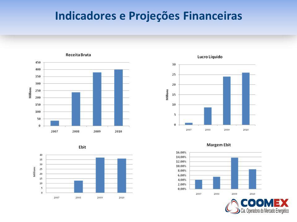 OPORTUNIDADES - Derivativos de energia atrelados a disponibilidade real OPÇÃO REAL – RESERVA DE BIOMASSA PARA GERAÇÃO POR ORDEM DE MÉRITO COOMEX PAGA PRÊMIO R$/MWh PELA OPÇÃO + COOMEX COMPRA ENERGIA R$/MWh QUANDO EXERCE OPÇÃO Geradora tem maior receita com o mesmo volume gerado OPÇÃO NÃO REALIZADA OPÇÃO REALIZADA GERAÇÃO FIXA
