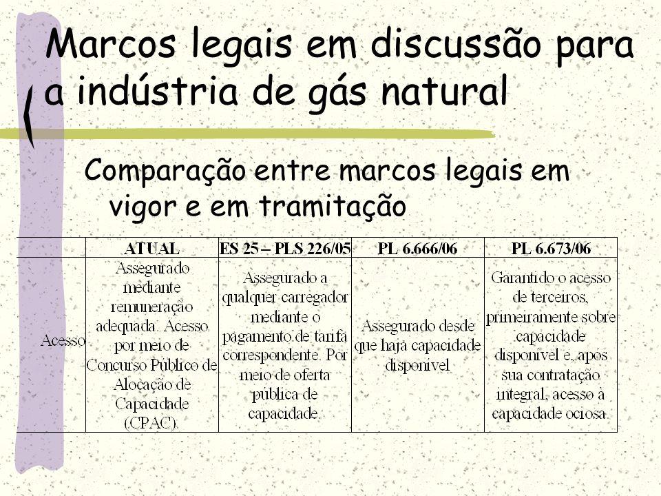 Marcos legais em discussão para a indústria de gás natural Comparação entre marcos legais em vigor e em tramitação