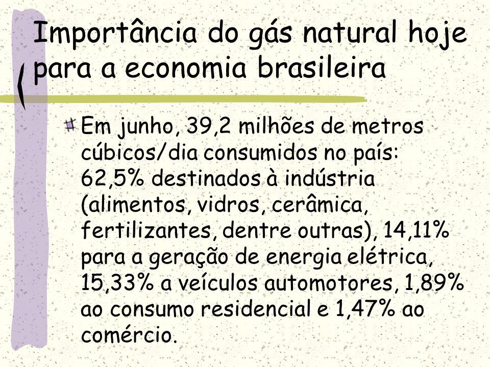 Importância do gás natural hoje para a economia brasileira Em junho, 39,2 milhões de metros cúbicos/dia consumidos no país: 62,5% destinados à indústr