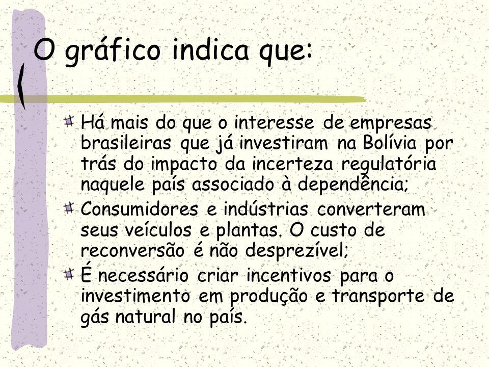 O gráfico indica que: Há mais do que o interesse de empresas brasileiras que já investiram na Bolívia por trás do impacto da incerteza regulatória naq