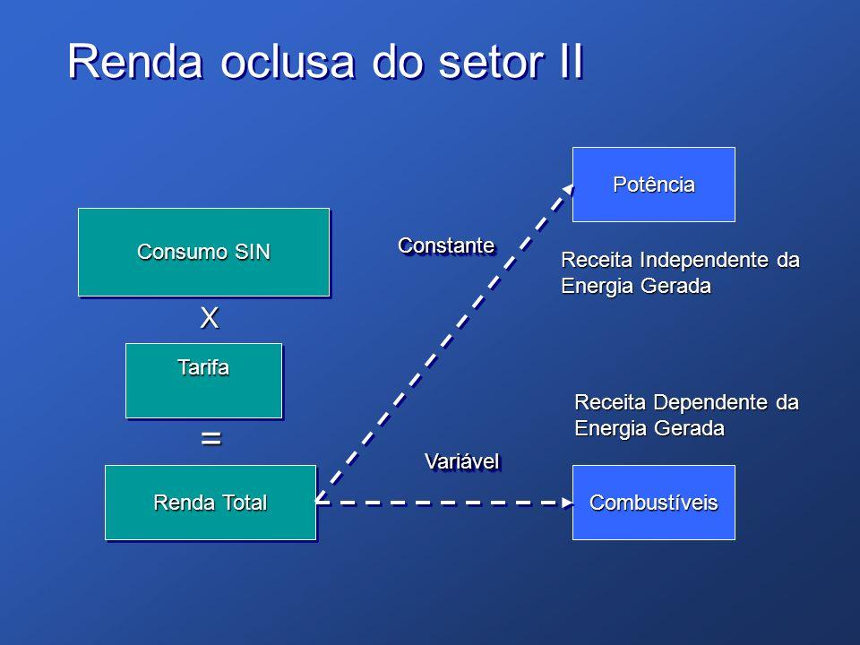 Potência Combustíveis Consumo SIN TarifaTarifa Renda Total ConstanteConstante VariávelVariável X = Receita Independente da Energia Gerada Receita Depe