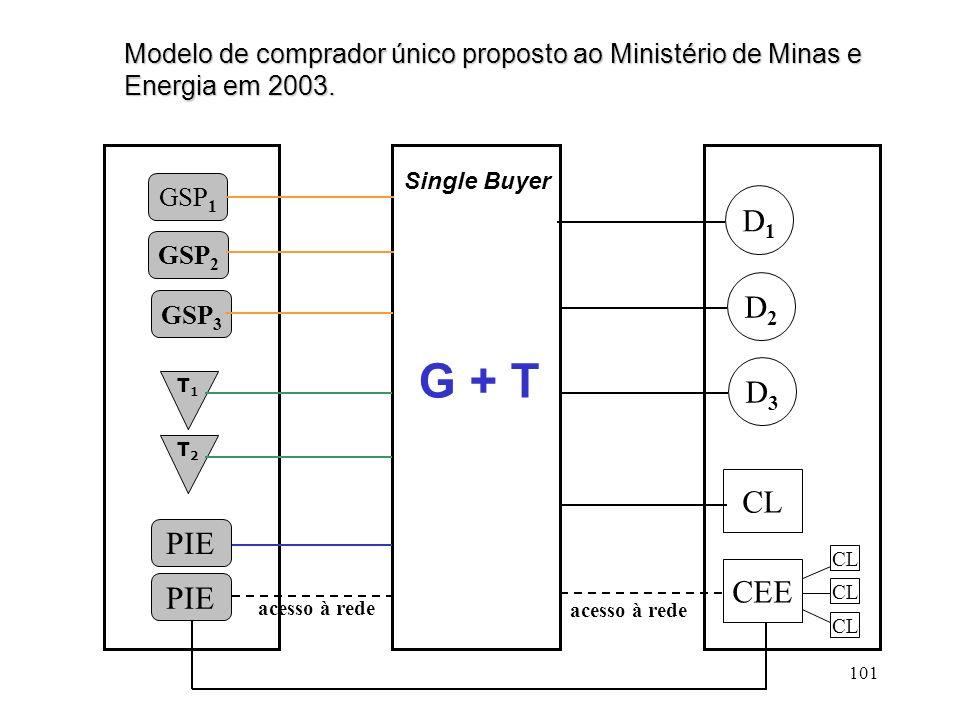 101 GSP 1 PIE GSP 2 PIE T1T1 Single Buyer T2T2 GSP 3 D1D1 D2D2 D3D3 CEE CL acesso à rede G + T CL Modelo de comprador único proposto ao Ministério de
