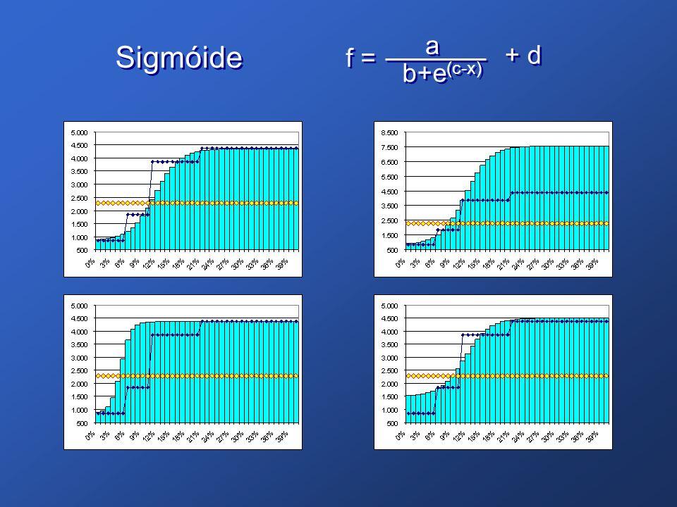 f = a a b+e (c-x) + d Sigmóide