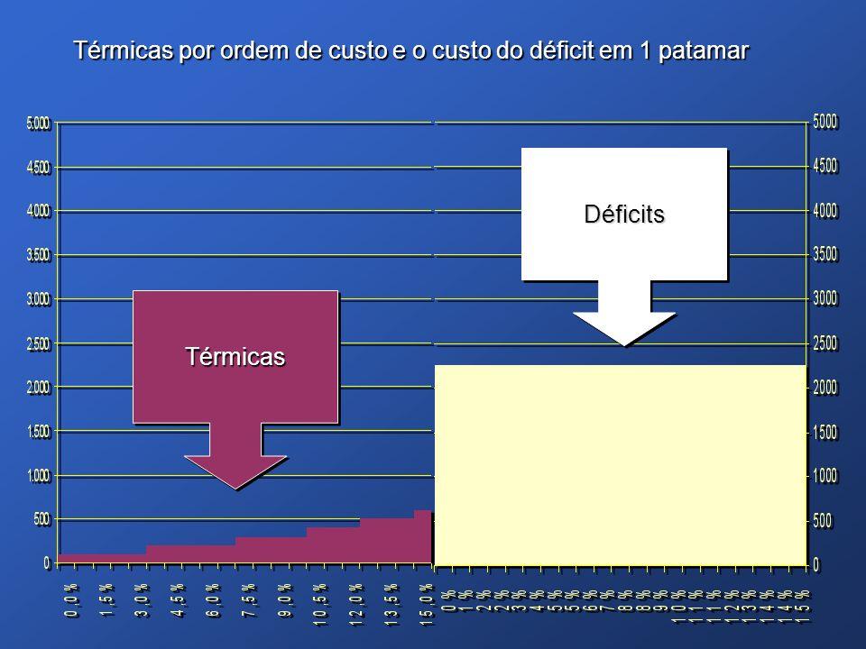 Térmicas por ordem de custo e o custo do déficit em 1 patamar TérmicasTérmicas DéficitsDéficits