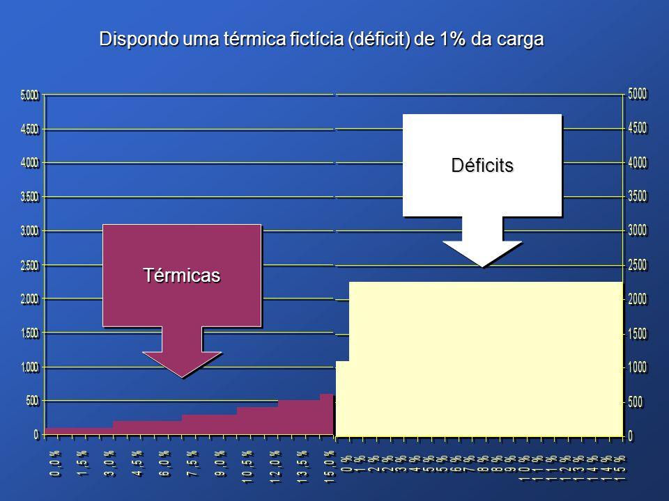 Dispondo uma térmica fictícia (déficit) de 1% da carga TérmicasTérmicas DéficitsDéficits