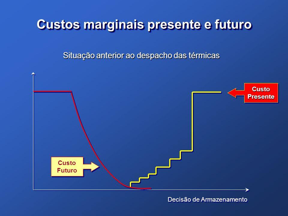 Custos marginais presente e futuro Decisão de Armazenamento Custo Presente Custo Futuro Situação anterior ao despacho das térmicas