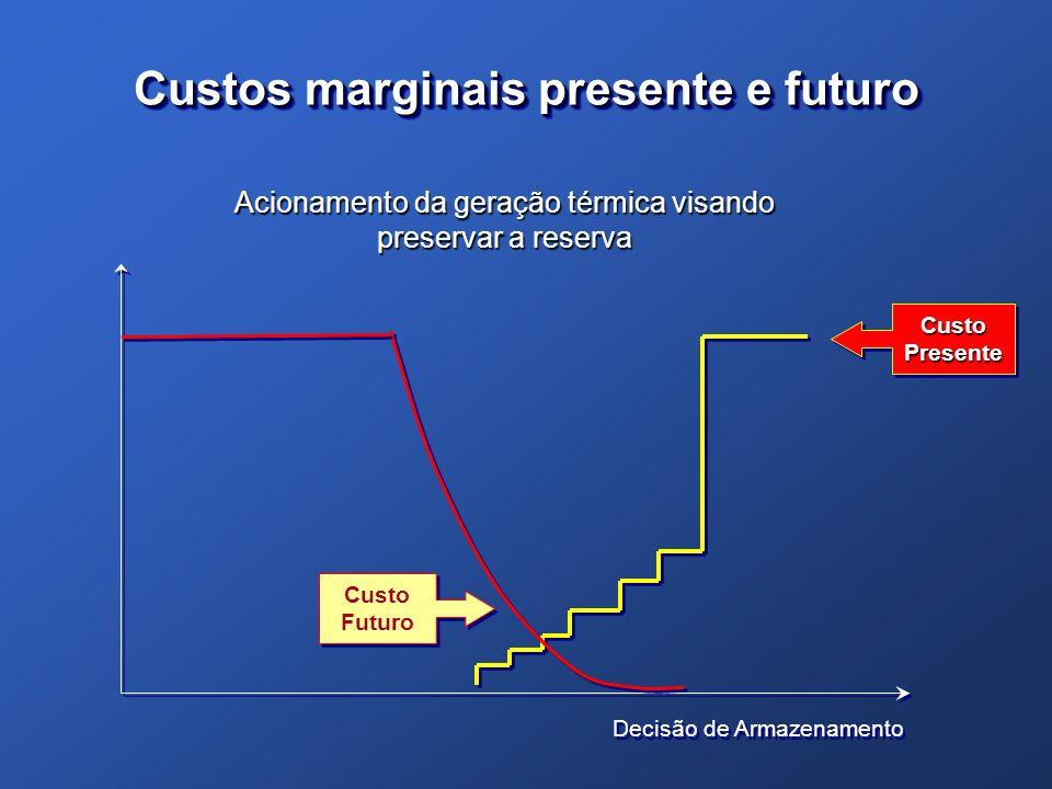 Custos marginais presente e futuro Decisão de Armazenamento Custo Presente Custo Futuro Acionamento da geração térmica visando preservar a reserva