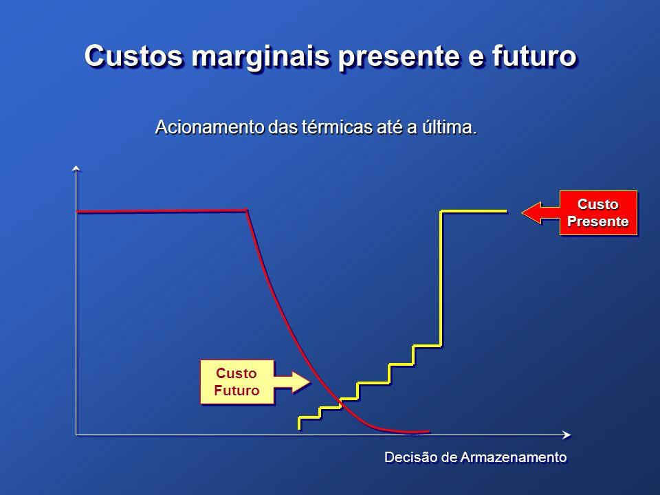 Custos marginais presente e futuro Decisão de Armazenamento Custo Presente Custo Futuro Acionamento das térmicas até a última.