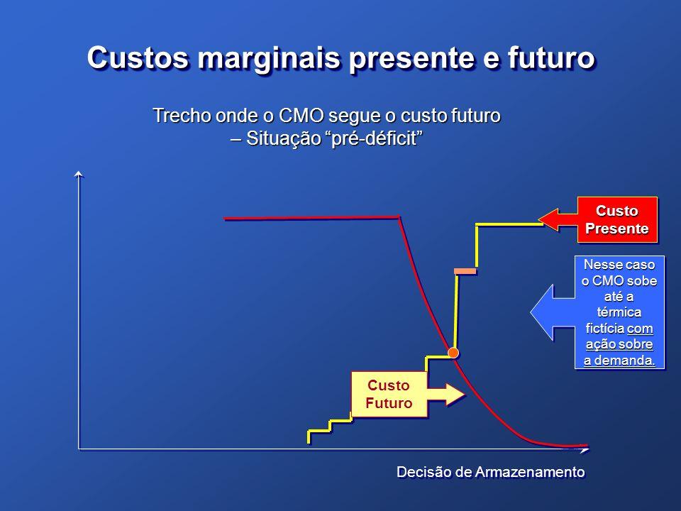 Custos marginais presente e futuro Decisão de Armazenamento Custo Presente Custo Futuro Trecho onde o CMO segue o custo futuro – Situação pré-déficit