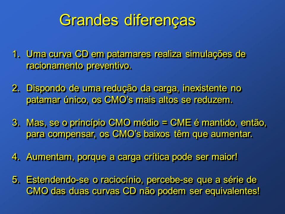 1.Uma curva CD em patamares realiza simulações de racionamento preventivo. 2.Dispondo de uma redução da carga, inexistente no patamar único, os CMOs m