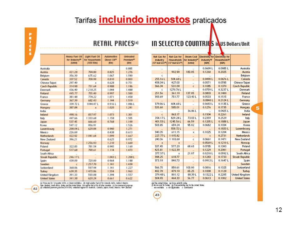 12 Tarifas incluindo impostos praticados