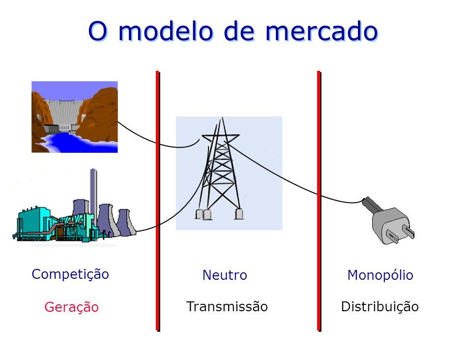 Competição NeutroMonopólio O modelo de mercado Geração TransmissãoDistribuição