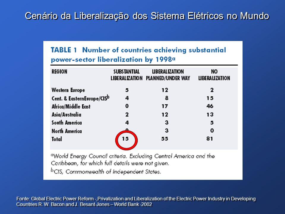 Cenário da Liberalização dos Sistema Elétricos no Mundo Fonte: Global Electric Power Reform -,Privatization and Liberalization of the Electric Power I