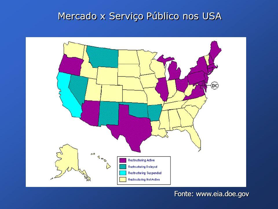 Mercado x Serviço Público nos USA Fonte: www.eia.doe.gov